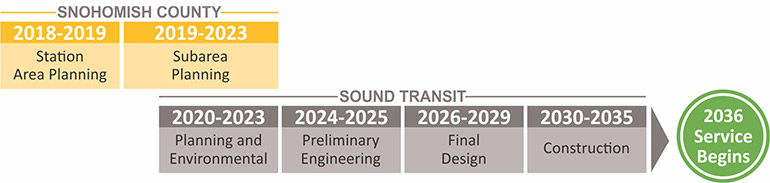 Project timeline of Snohomish County and Sound Transit's work